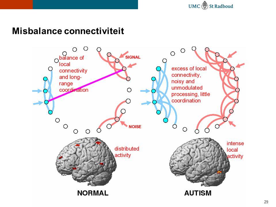 29 Misbalance connectiviteit
