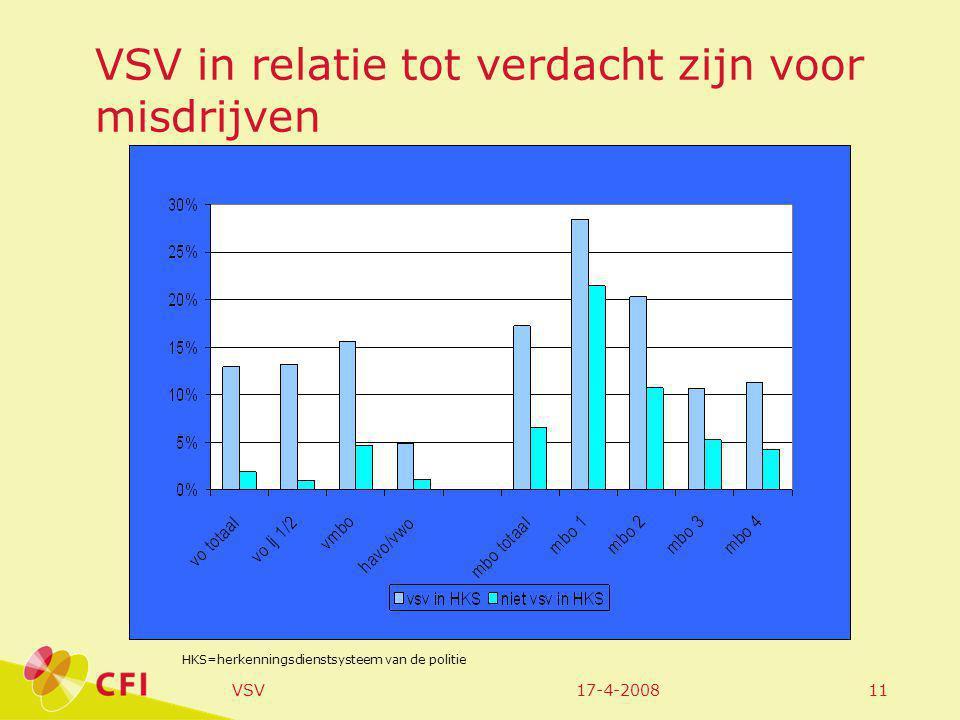 17-4-2008VSV11 VSV in relatie tot verdacht zijn voor misdrijven HKS=herkenningsdienstsysteem van de politie