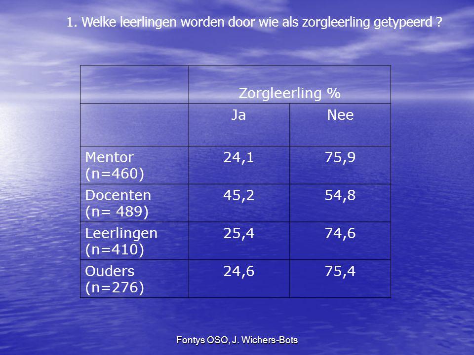 Fontys OSO, J. Wichers-Bots 1. Welke leerlingen worden door wie als zorgleerling getypeerd ? Zorgleerling % JaNee Mentor (n=460) 24,175,9 Docenten (n=