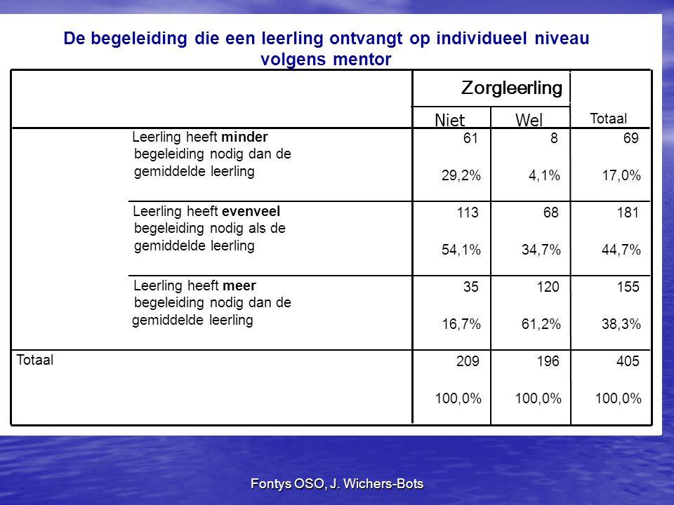 Fontys OSO, J. Wichers-Bots zorgleerling Zorgleerling