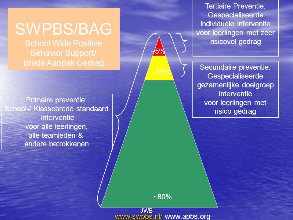 JWB Primaire preventie: School-/ Klassebrede standaard interventie voor alle leerlingen, alle teamleden & andere betrokkenen Secundaire preventie: Gespecialiseerde gezamenlijke doelgroep interventie voor leerlingen met risico gedrag Tertiaire Preventie: Gespecialiseerde individuele interventie voor leerlingen met zeer risicovol gedrag ~80% www.swpbs.nl/www.swpbs.nl/ www.swpbs.nl/ www.apbs.org www.swpbs.nl/ ~15% ~5% SWPBS/BAG School Wide Positive Behavior Support/ Brede Aanpak Gedrag