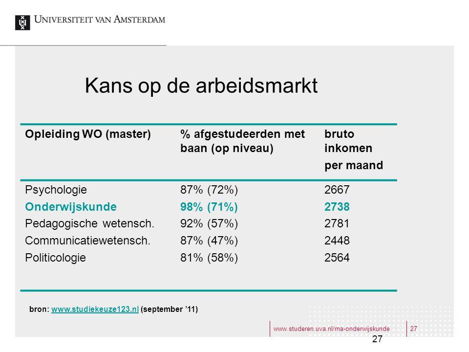 www.studeren.uva.nl/ma-onderwijskunde27 Kans op de arbeidsmarkt Opleiding WO (master)% afgestudeerden met baan (op niveau) bruto inkomen per maand Psychologie Onderwijskunde Pedagogische wetensch.
