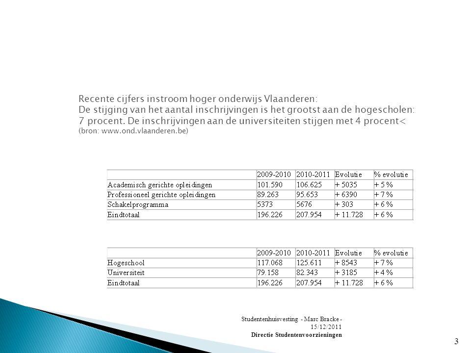 Studentenhuisvesting - Marc Bracke - 15/12/2011 Directie Studentenvoorzieningen 3 Recente cijfers instroom hoger onderwijs Vlaanderen: De stijging van het aantal inschrijvingen is het grootst aan de hogescholen: 7 procent.