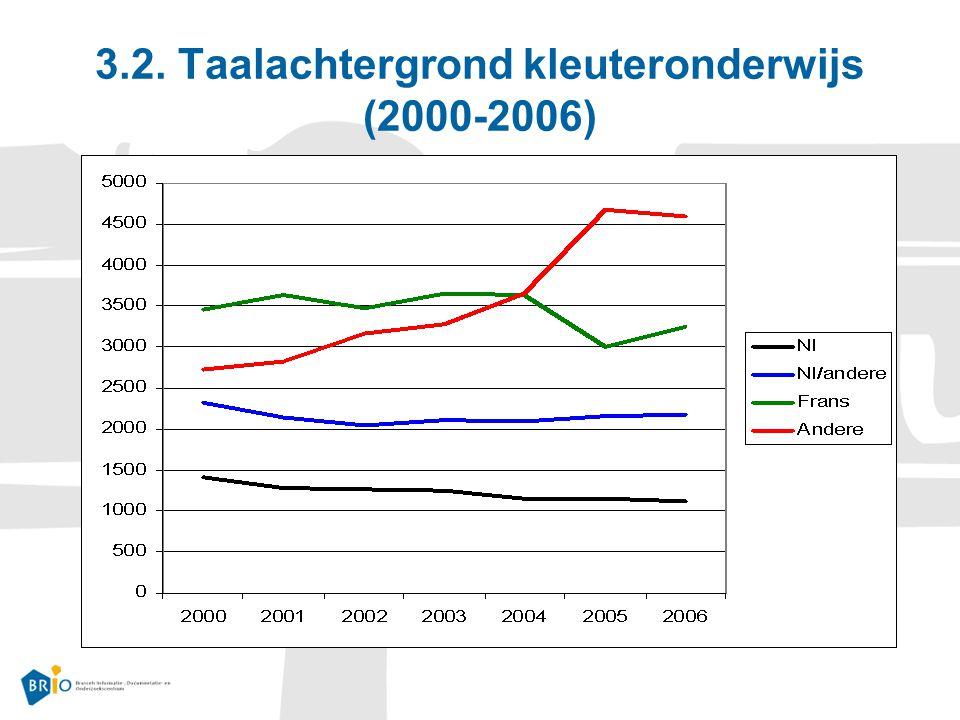 3.2. Taalachtergrond kleuteronderwijs (2000-2006)