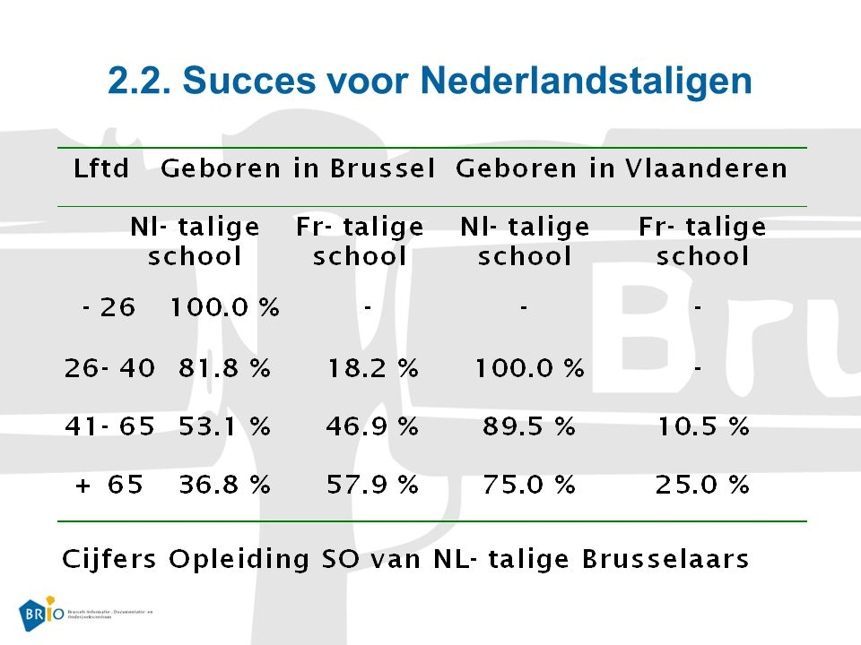 2.2. Succes voor Nederlandstaligen