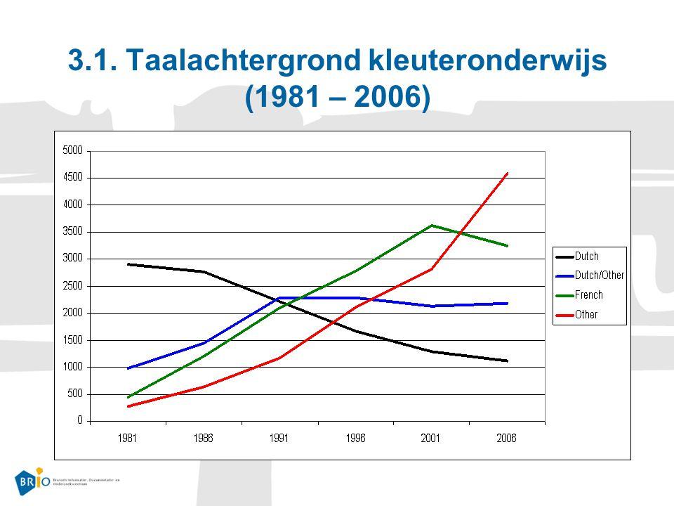 3.1. Taalachtergrond kleuteronderwijs (1981 – 2006)