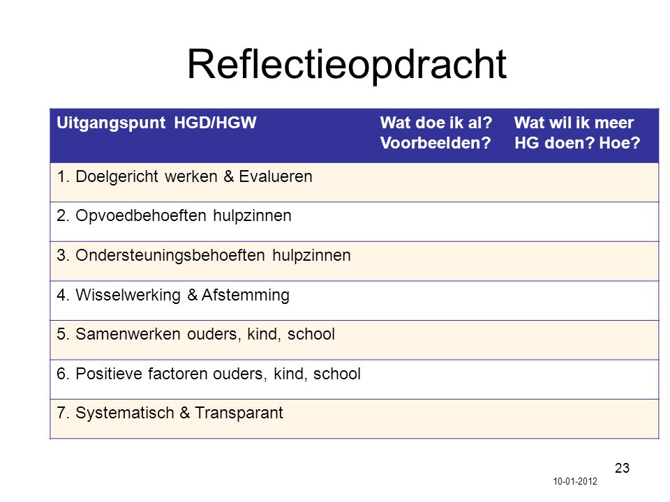 23 Reflectieopdracht Uitgangspunt HGD/HGWWat doe ik al? Voorbeelden? Wat wil ik meer HG doen? Hoe? 1. Doelgericht werken & Evalueren 2. Opvoedbehoefte