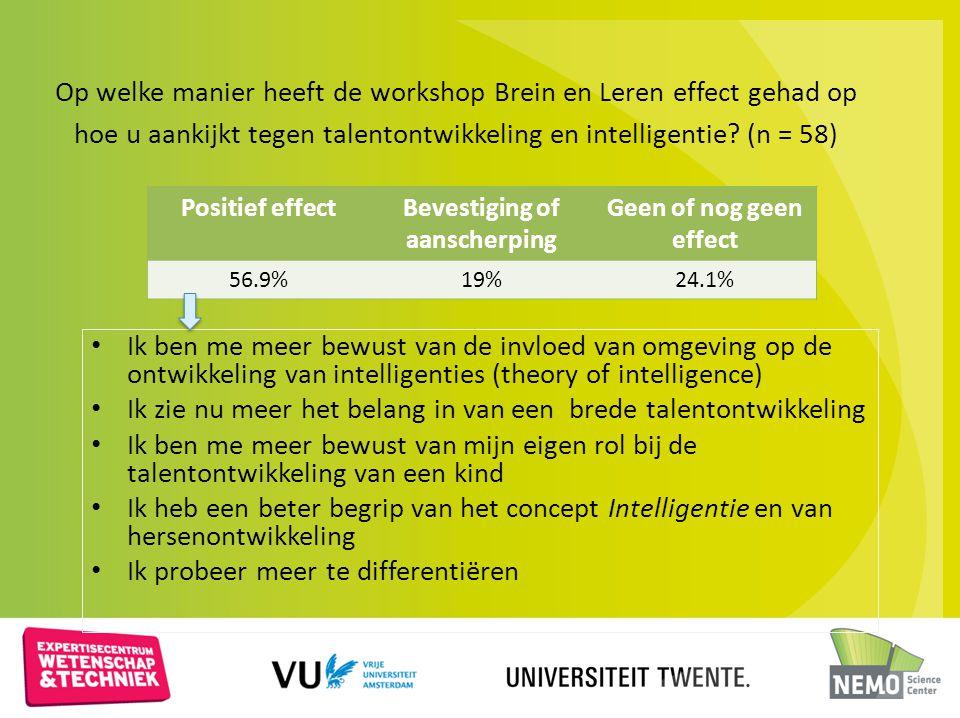 Op welke manier heeft de workshop Brein en Leren effect gehad op hoe u aankijkt tegen talentontwikkeling en intelligentie? (n = 58) Ik ben me meer bew