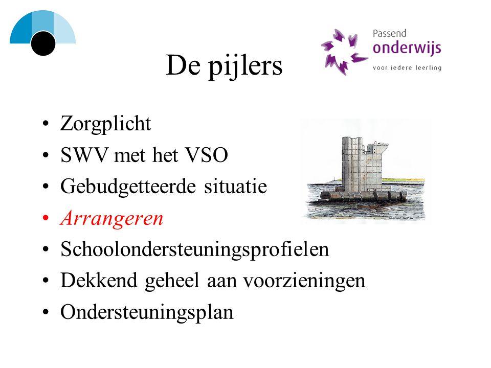 De pijlers Zorgplicht SWV met het VSO Gebudgetteerde situatie Arrangeren Schoolondersteuningsprofielen Dekkend geheel aan voorzieningen Ondersteunings