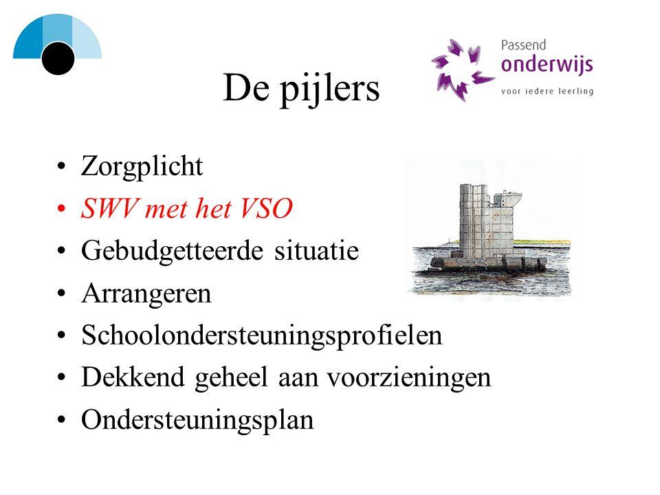 continuum Het regulier VO (met arrangementen) Lwoo (met arrangementen) Het PrO (met arrangementen) Het VSO (met arrangementen)