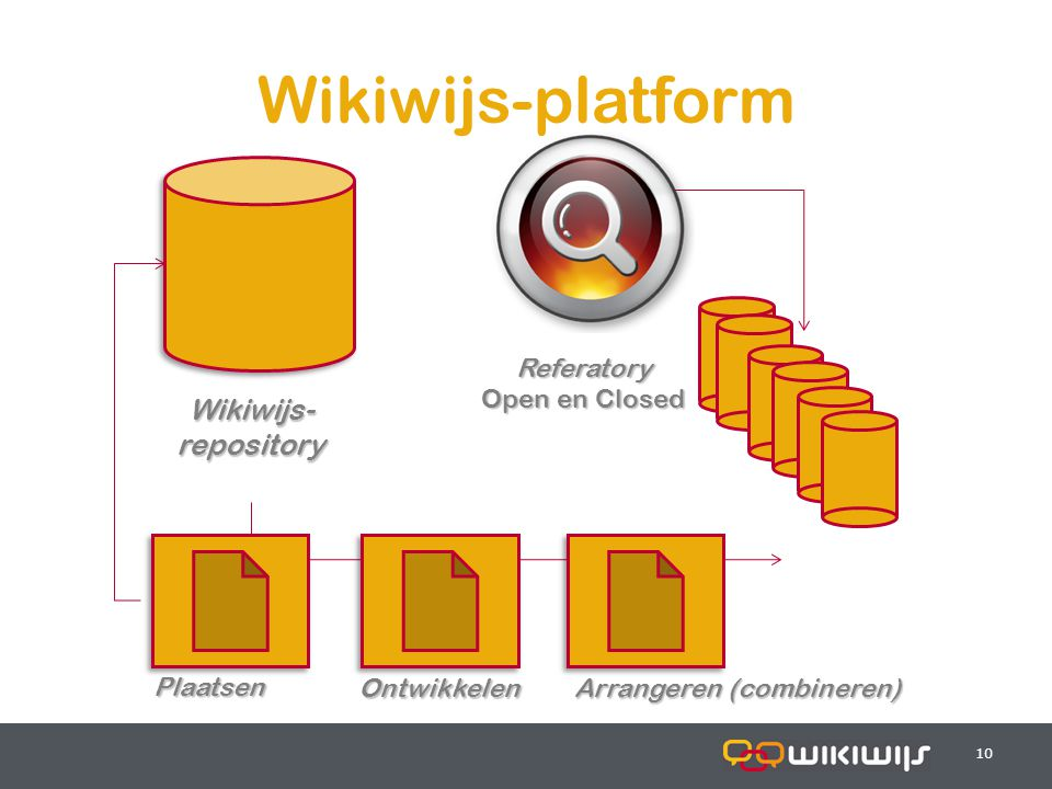 18-7-201410 Referatory Open en Closed Wikiwijs-platform Wikiwijs- repository Ontwikkelen Arrangeren (combineren) Plaatsen