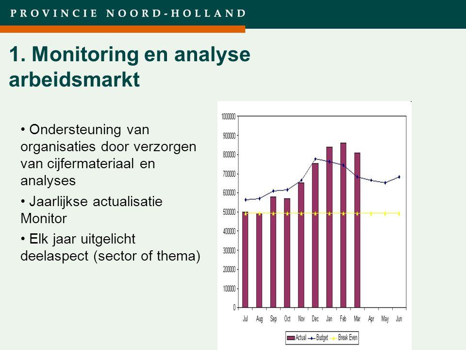 Titel presentatie (wijzigen in diamodel) 1. Monitoring en analyse arbeidsmarkt Ondersteuning van organisaties door verzorgen van cijfermateriaal en an
