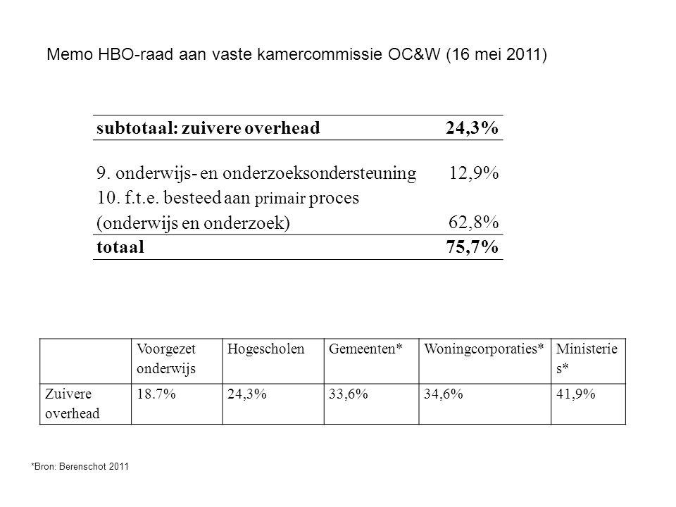 subtotaal: zuivere overhead24,3% 9. onderwijs- en onderzoeksondersteuning12,9% 10. f.t.e. besteed aan primair proces (onderwijs en onderzoek)62,8% tot