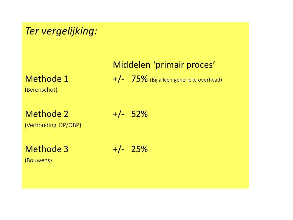 Ter vergelijking: Middelen 'primair proces' Methode 1 +/- 75% (Bij alleen generieke overhead) (Berenschot) Methode 2+/- 52% (Verhouding OP/OBP) Method
