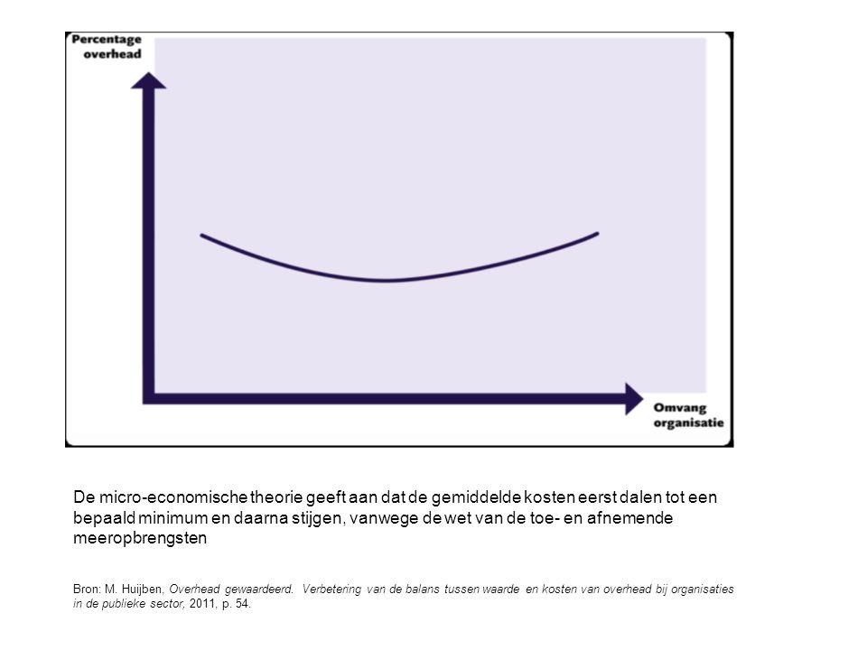 Bron: M. Huijben, Overhead gewaardeerd. Verbetering van de balans tussen waarde en kosten van overhead bij organisaties in de publieke sector, 2011, p