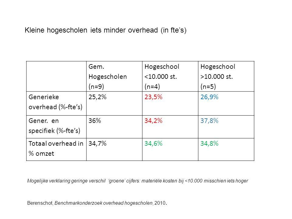 Gem. Hogescholen (n=9) Hogeschool <10.000 st. (n=4) Hogeschool >10.000 st. (n=5) Generieke overhead (%-fte's) 25,2%23,5%26,9% Gener. en specifiek (%-f