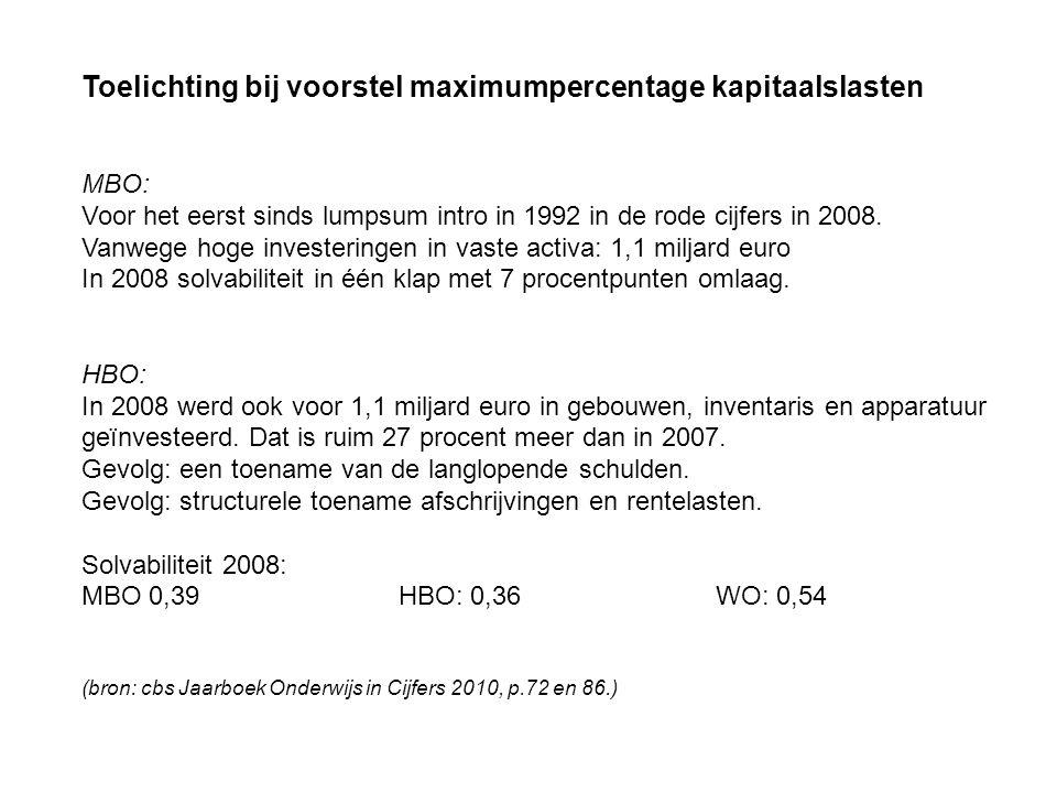 Toelichting bij voorstel maximumpercentage kapitaalslasten MBO: Voor het eerst sinds lumpsum intro in 1992 in de rode cijfers in 2008. Vanwege hoge in