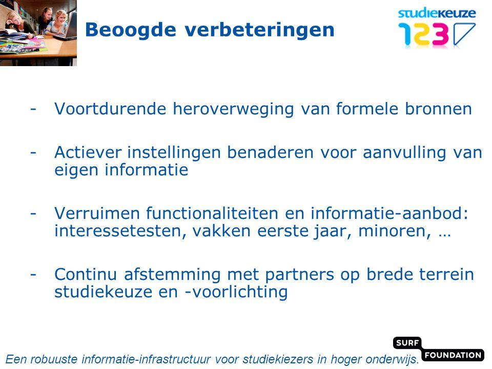 powered by Beoogde verbeteringen -Voortdurende heroverweging van formele bronnen -Actiever instellingen benaderen voor aanvulling van eigen informatie