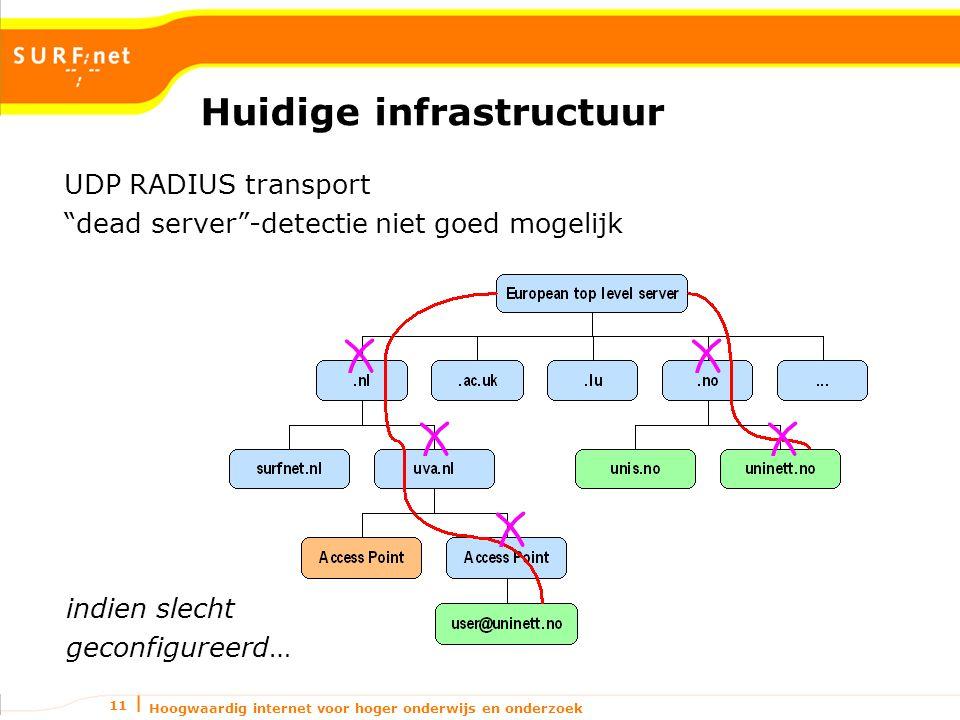 Hoogwaardig internet voor hoger onderwijs en onderzoek 11 Huidige infrastructuur UDP RADIUS transport dead server -detectie niet goed mogelijk indien slecht geconfigureerd…
