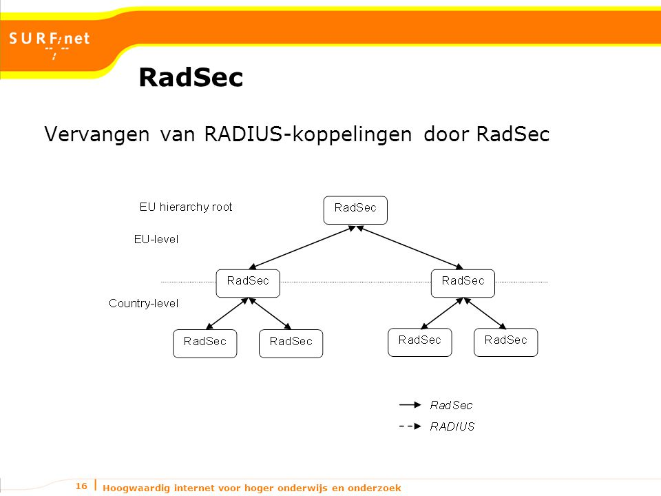 Hoogwaardig internet voor hoger onderwijs en onderzoek 16 RadSec Vervangen van RADIUS-koppelingen door RadSec