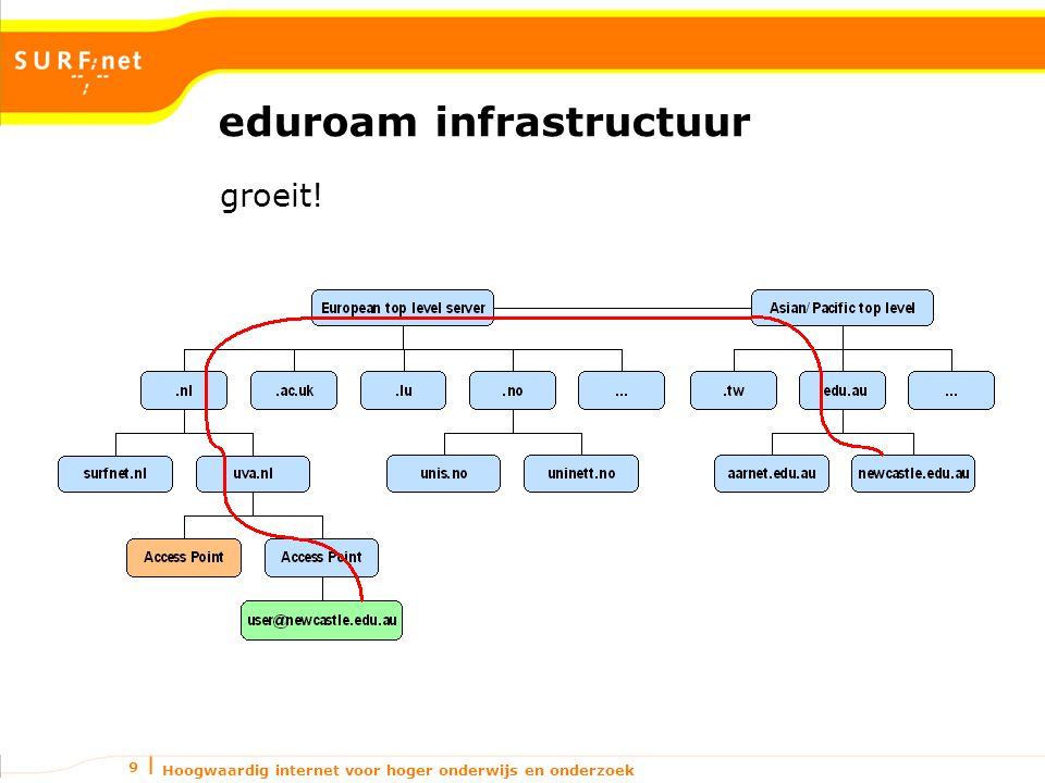 Hoogwaardig internet voor hoger onderwijs en onderzoek 10 Huidige infrastructuur RADIUS RADIUS pakket op elke hop zichtbaar voor het juiste EAP-type is dat niet erg… Verkeer tussen hops is zwak beveiligd (shared secret), bij het juiste EAP-type is dat niet erg… Statische routering (mbv.
