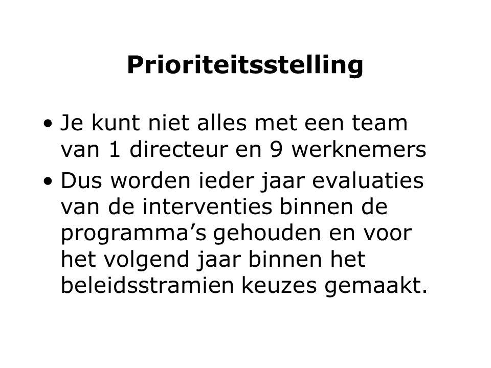 Prioriteitsstelling Je kunt niet alles met een team van 1 directeur en 9 werknemers Dus worden ieder jaar evaluaties van de interventies binnen de programma's gehouden en voor het volgend jaar binnen het beleidsstramien keuzes gemaakt.