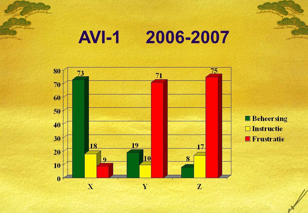 AVI-1 2006-2007