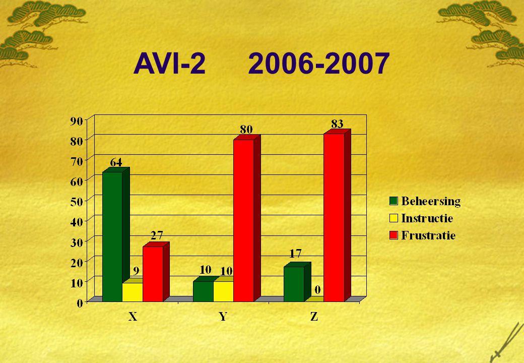 AVI-2 2006-2007