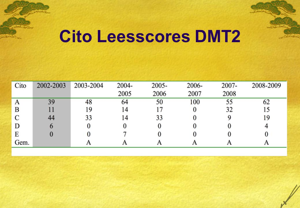 Cito Spellingscores Groep 6 Groep 3