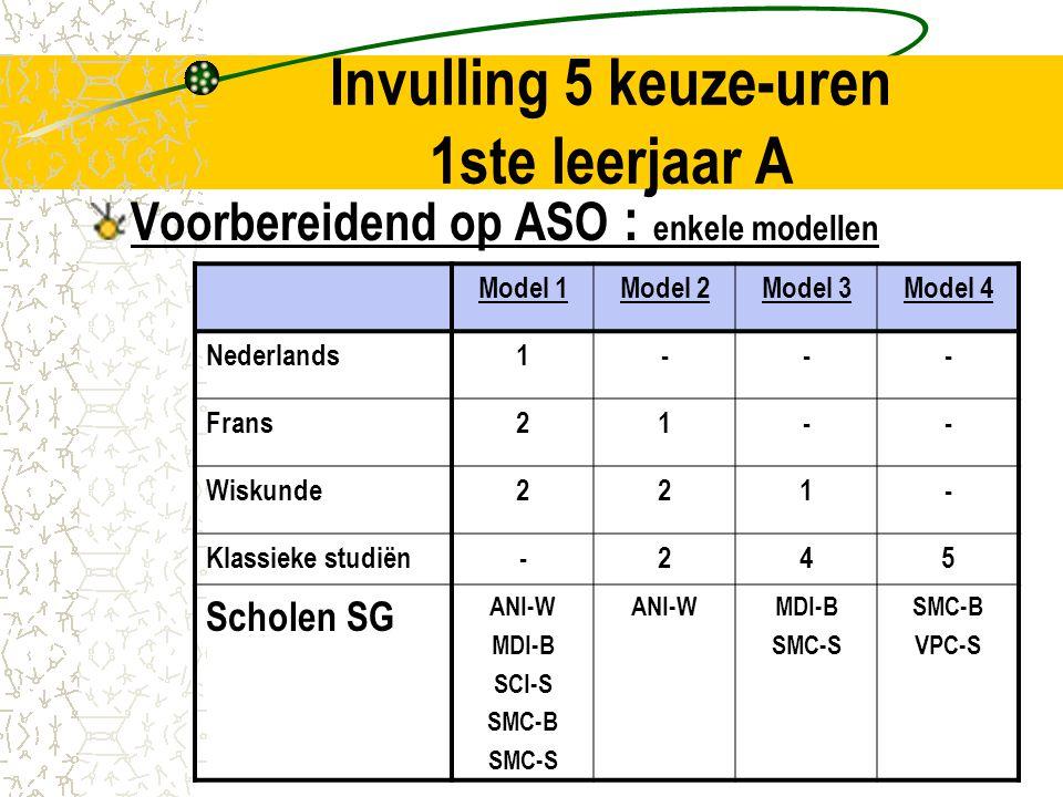Invulling 5 keuze-uren 1ste leerjaar A Voorbereidend op TSO : enkele modellen HandelIWTWSTME Nederlands11--- Frans1-1-- Wiskunde111-- Handel2---- Realisatietechnieken-2--4 ICT--11 Leefsleutels/ Leren Leren / Expressie -1221 Soc.