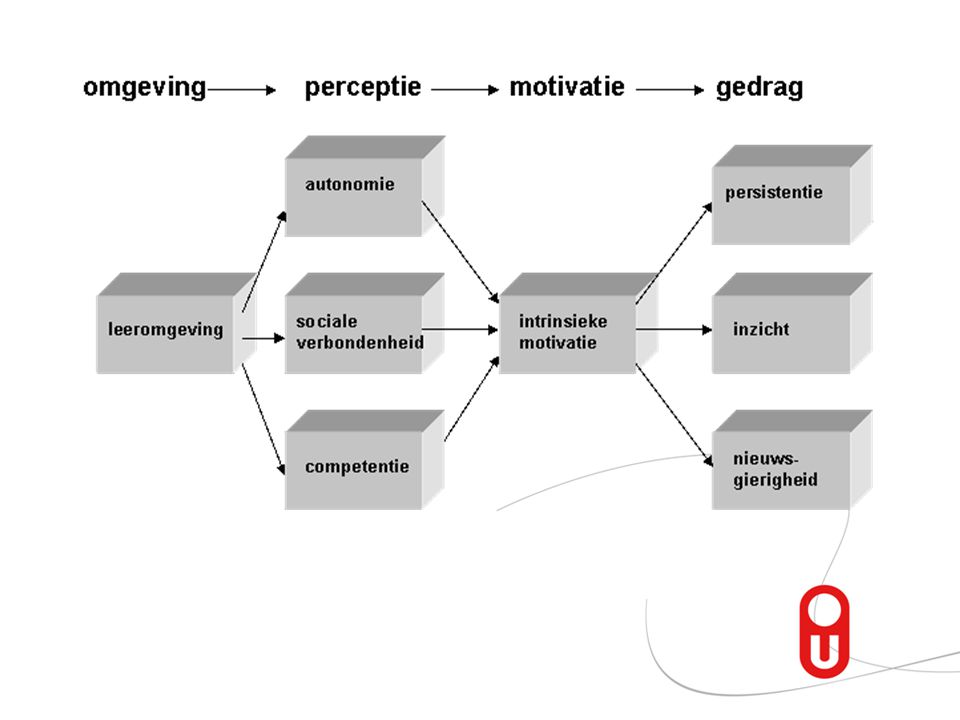 Positive learning exploratie, nieuwsgierigheid, samenwerking, diepgaand leren, niet nodeloos gecompliceerd design, verkenning, vrijheid en zelf verantwoordelijkheid nemen staan centraal.