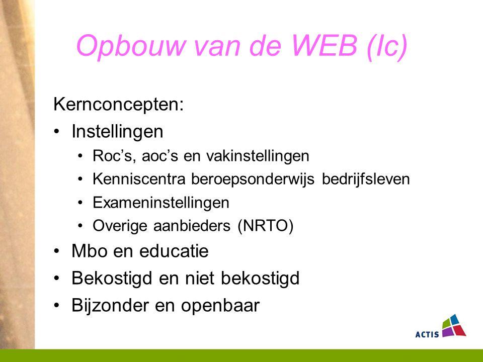 Opbouw van de WEB (Ic) Kernconcepten: Instellingen Roc's, aoc's en vakinstellingen Kenniscentra beroepsonderwijs bedrijfsleven Exameninstellingen Overige aanbieders (NRTO) Mbo en educatie Bekostigd en niet bekostigd Bijzonder en openbaar