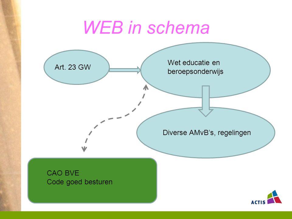WEB in schema Art.