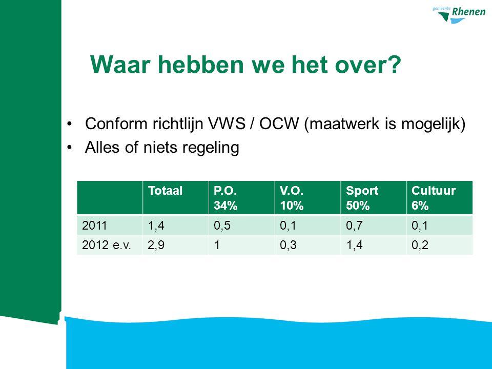 Waar hebben we het over? Conform richtlijn VWS / OCW (maatwerk is mogelijk) Alles of niets regeling TotaalP.O. 34% V.O. 10% Sport 50% Cultuur 6% 20111