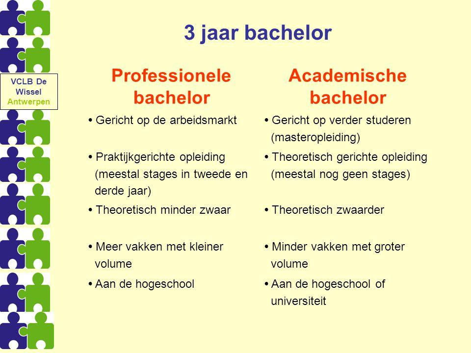 Professionele bachelor Academische bachelor Gericht op de arbeidsmarkt Gericht op verder studeren (masteropleiding) Praktijkgerichte opleiding (meesta