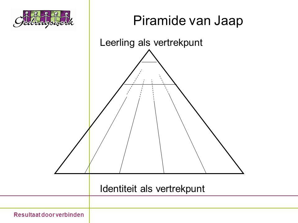 Resultaat door verbinden Piramide van Jaap 85 % goed onderwijs 13 % steun nodig: zorgstructuur a.u.b. 2 % liggen we van wakker hoe heten ze? n.b.Wat g