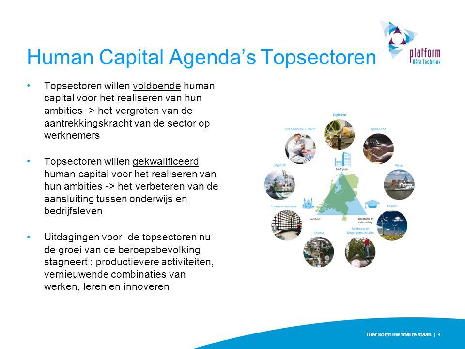 Human Capital Agenda's Topsectoren Topsectoren willen voldoende human capital voor het realiseren van hun ambities -> het vergroten van de aantrekking