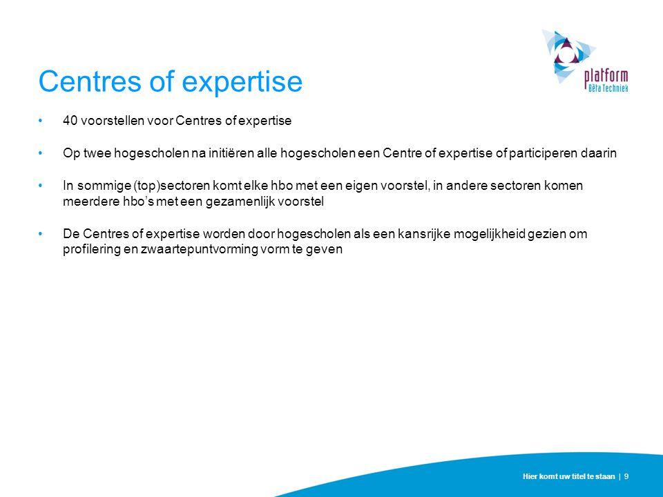 Centres of expertise 40 voorstellen voor Centres of expertise Op twee hogescholen na initiëren alle hogescholen een Centre of expertise of participere