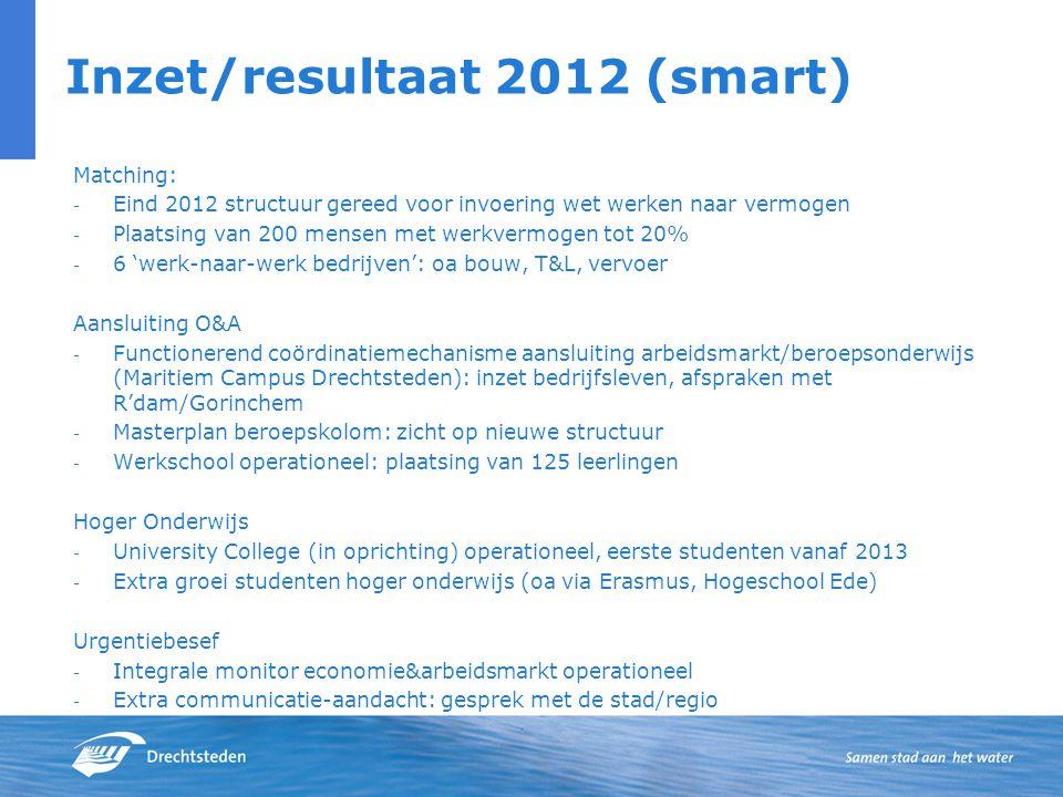 Inzet/resultaat 2012 (smart) Matching: - Eind 2012 structuur gereed voor invoering wet werken naar vermogen - Plaatsing van 200 mensen met werkvermoge