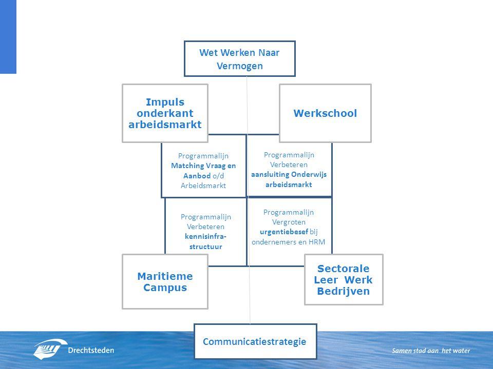 Programmalijn Matching Vraag en Aanbod o/d Arbeidsmarkt Programmalijn Verbeteren aansluiting Onderwijs arbeidsmarkt Programmalijn Verbeteren kennisinf