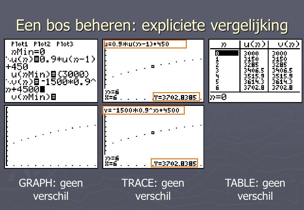Een bos beheren: expliciete vergelijking GRAPH: geen verschil TRACE: geen verschil TABLE: geen verschil