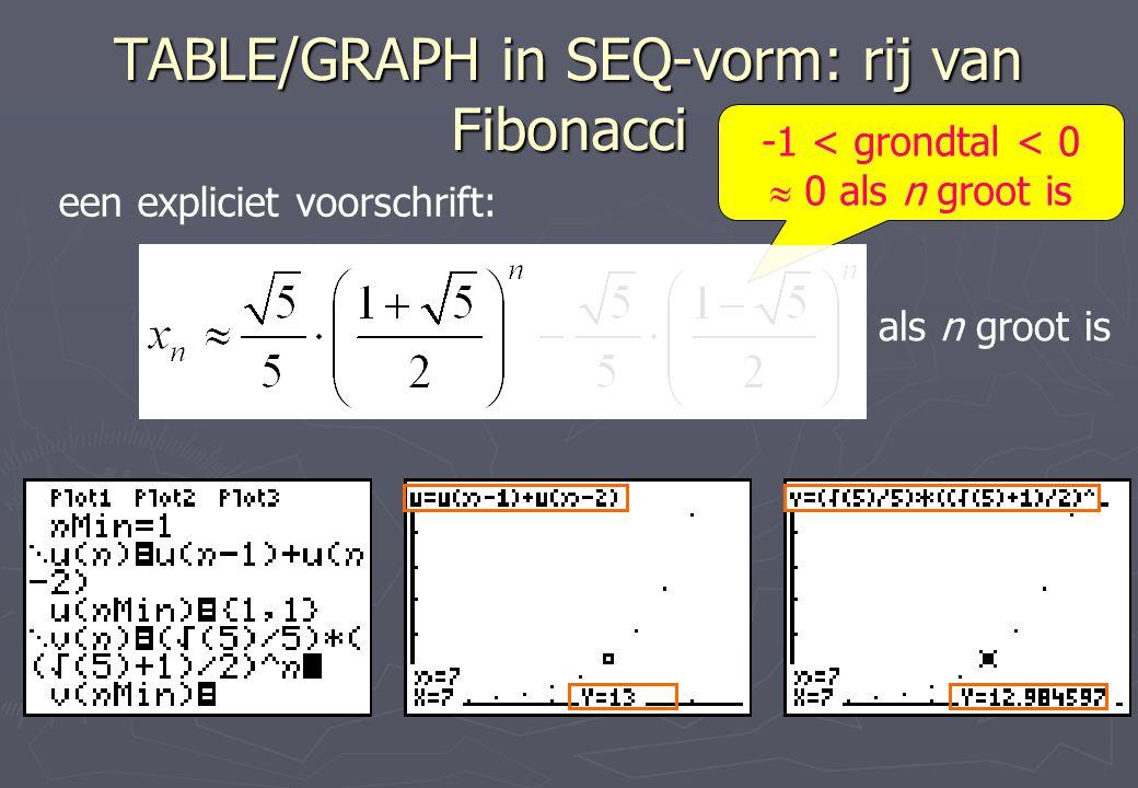 TABLE/GRAPH in SEQ-vorm: rij van Fibonacci een expliciet voorschrift: -1 < grondtal < 0  0 als n groot is als n groot is