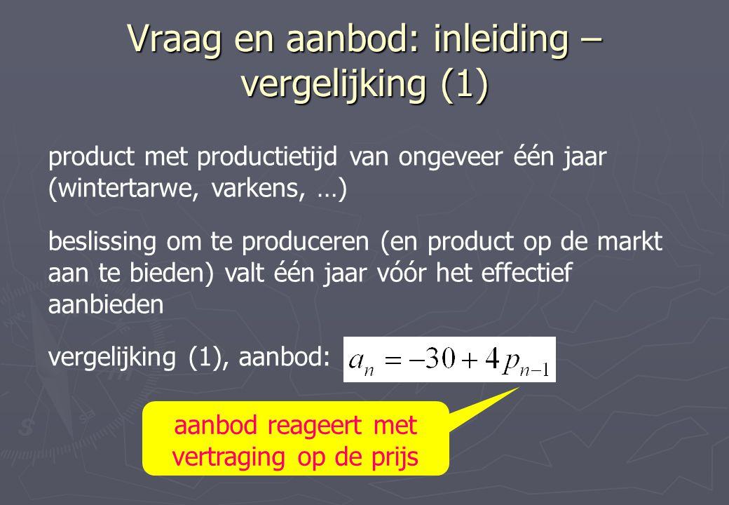 vergelijking (1), aanbod: product met productietijd van ongeveer één jaar (wintertarwe, varkens, …) Vraag en aanbod: inleiding – vergelijking (1) besl