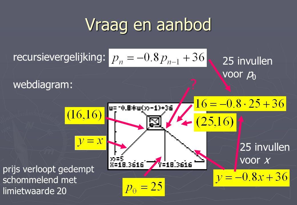 Vraag en aanbod recursievergelijking: webdiagram: ? 25 invullen voor p 0 25 invullen voor x prijs verloopt gedempt schommelend met limietwaarde 20