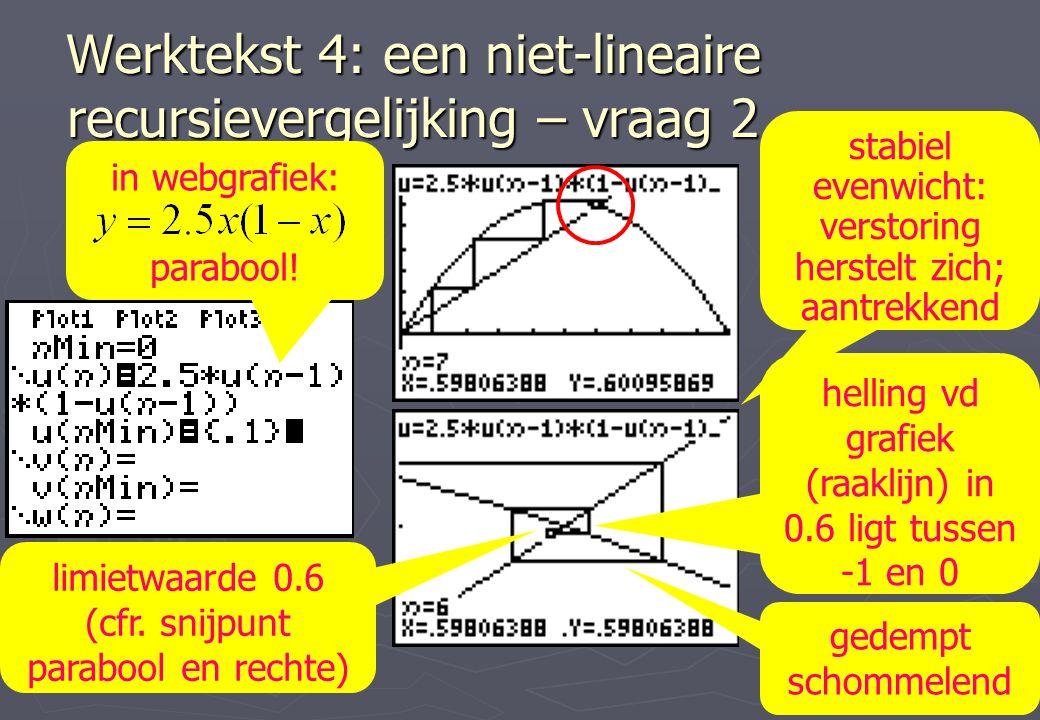 Werktekst 4: een niet-lineaire recursievergelijking – vraag 2 in webgrafiek: parabool! gedempt schommelend helling vd grafiek (raaklijn) in 0.6 ligt t