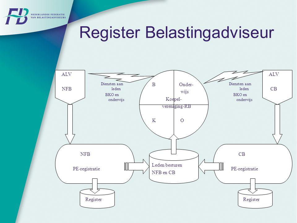 Register Belastingadviseur B Onder- wijs Koepel- vereniging-RB K O ALV NFB ALV CB NFB PE-registratie CB PE-registratie Register Leden besturen NFB en