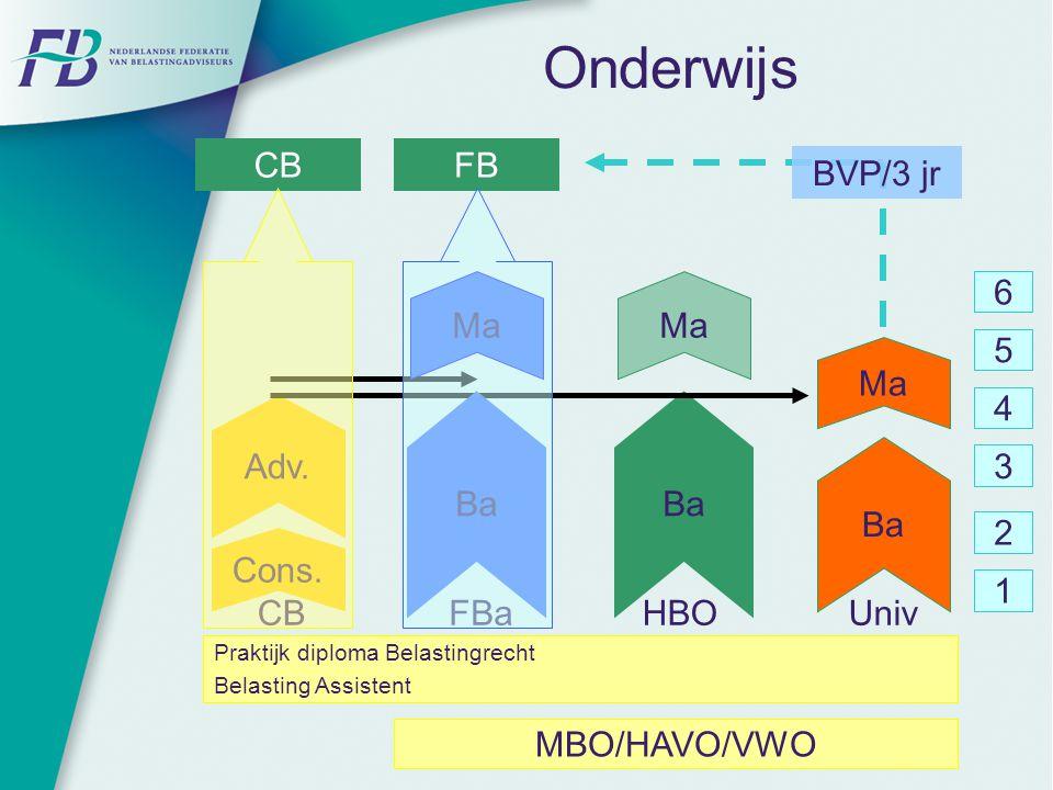 Onderwijs Ba Ma Cons. Adv. Ma Ba UnivHBO MBO/HAVO/VWO 1 2 3 4 5 6 Ba Ma FBaCB FB Praktijk diploma Belastingrecht Belasting Assistent BVP/3 jr