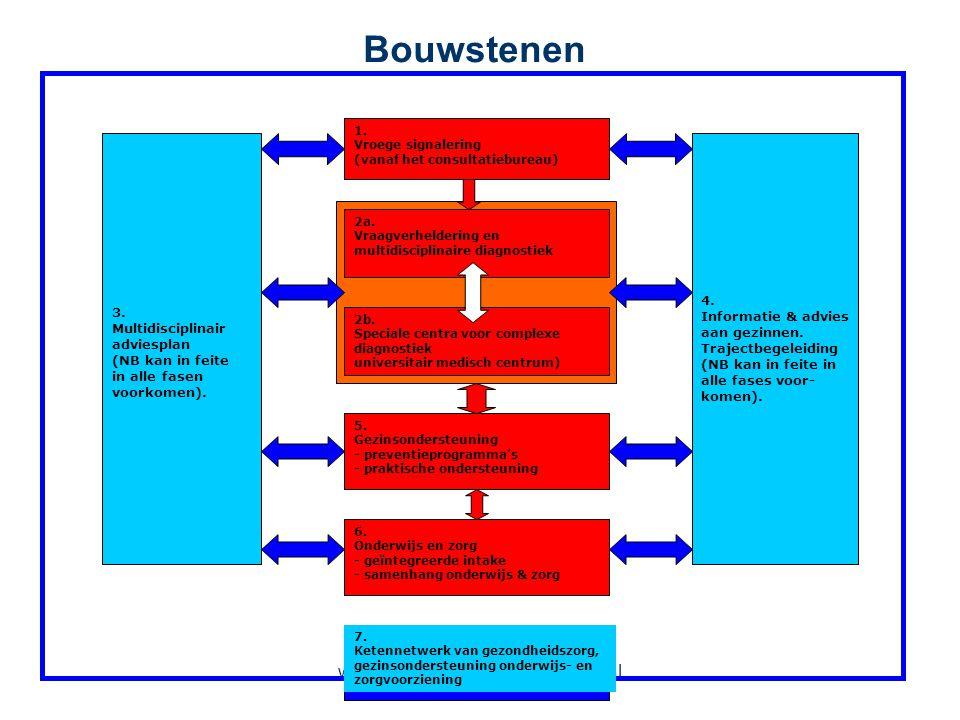 www.vroegvoortdurendintegraal.nl Bouwstenen 4. Informatie & advies aan gezinnen. Trajectbegeleiding (NB kan in feite in alle fases voor- komen). 7. Ke