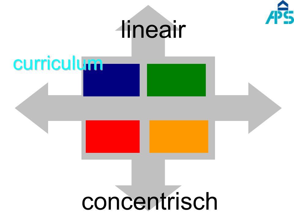 curriculum lineair concentrisch