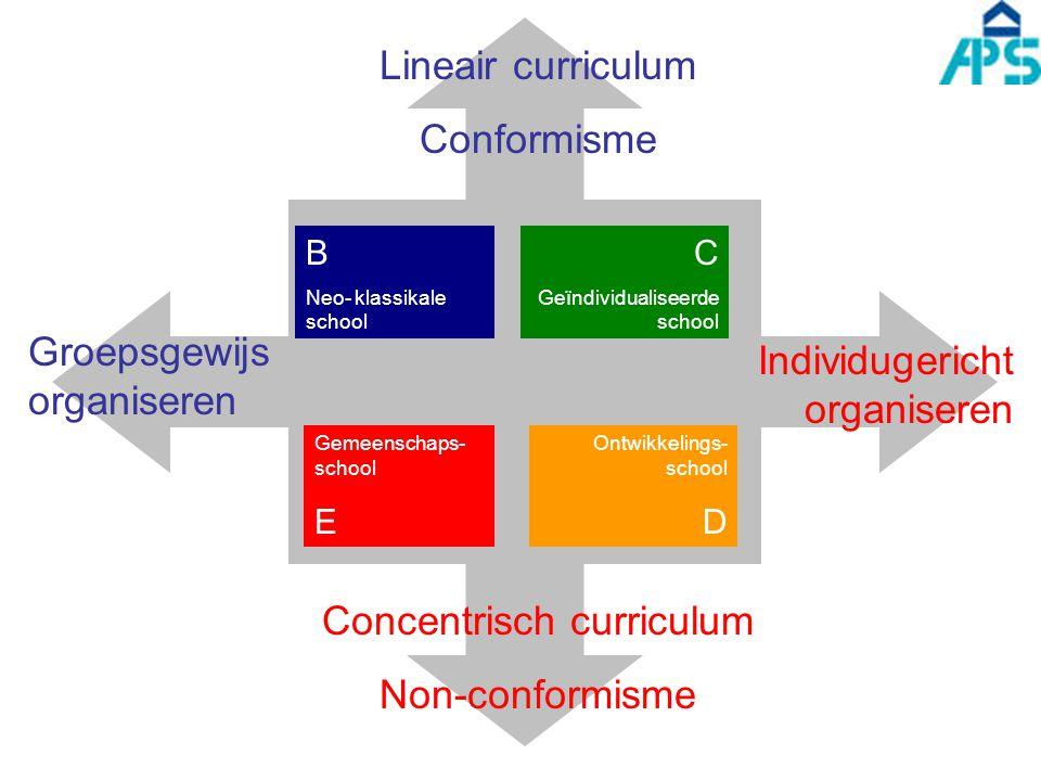 Groepsgewijs organiseren Individugericht organiseren Lineair curriculum Conformisme Concentrisch curriculum Non-conformisme B Neo- klassikale school C Geïndividualiseerde school Gemeenschaps- school E Ontwikkelings- school D